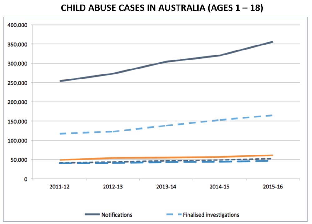 Child Abuse Cases graph.png